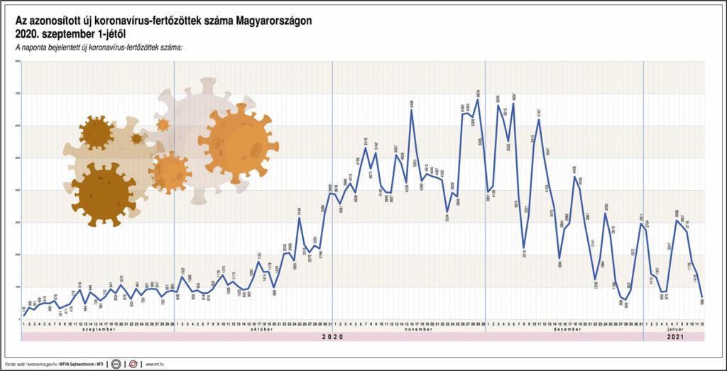 A naponta bejelentett új koronavírus-fertőzöttek száma covid-19