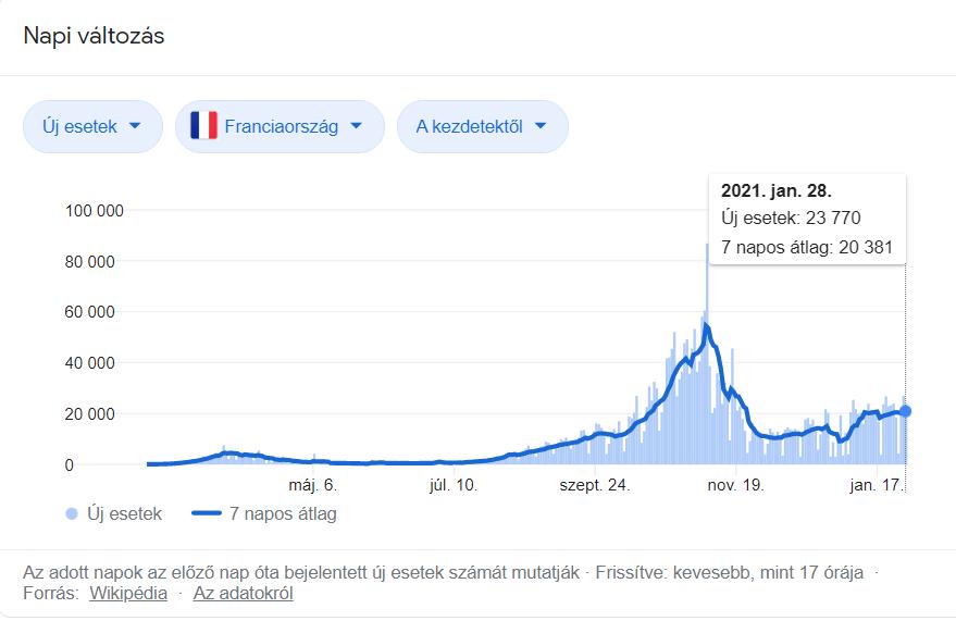 Franciaország Covid-19