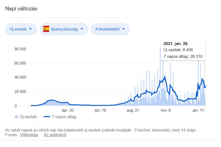 Spanyolország Covid-19